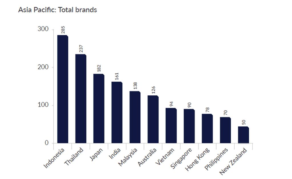 Anzahl der Hotelmarken im Asien-Pazifik-Raum
