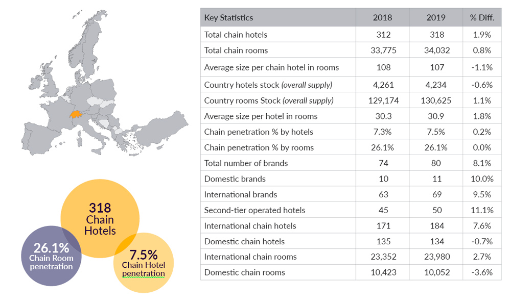 Hotels Chains Key Statistics 2019