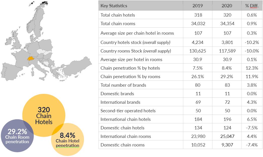 Chain KPIs 2021
